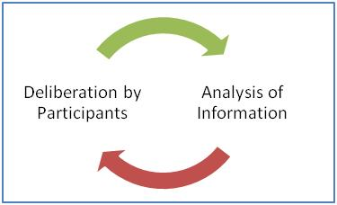 an analysis of the process of deliberation Foia guide, 2004 edition: exemption 5  reviewers played in the process of agency deliberations  analysis of the decisionmaking process is sometimes.