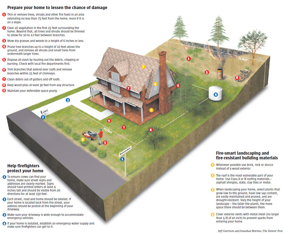 Get your house ready for fire season from the denver post for How to protect your house from fire